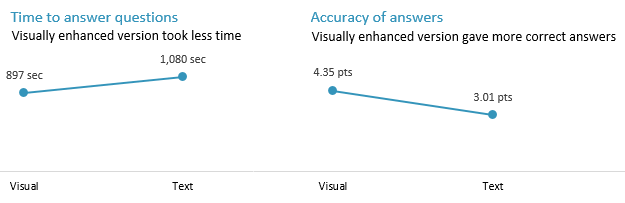 Two line graphs side by side, similar to those in figure 2. The one on the left shows the time taken to answer questions. The visual version took 897 seconds, less than the 1,080 seconds for the text version. The graph on the right shows the accuracy of answers. Answers based on the visual version scored 4.35 points, more than the 3.01 points for the text version.