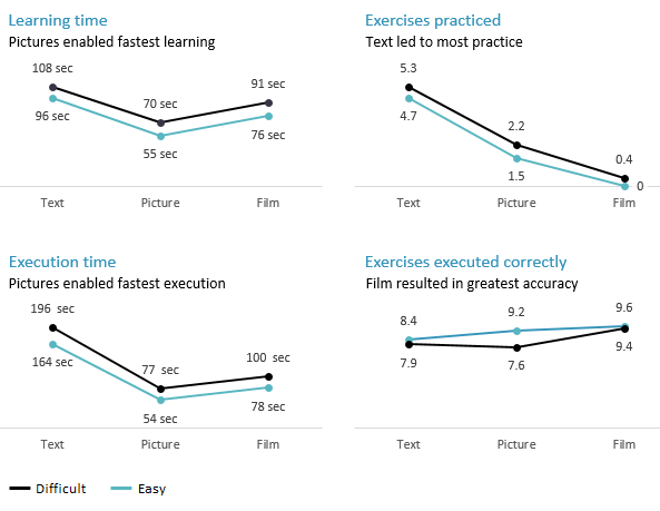 Four line graphs. The top left graph shows learning speed. Participants in the picture condition learnt fastest and participants in the text condition learnt slowest. The top right graph shows amount of practice. Participants in the text condition practised about half the exercises, those in the picture condition practised about twenty per cent, and those in the film condition practised almost nothing. The bottom left graph shows execution time. The picture condition was fastest and the text condition was slowest by far. The bottom right graph shows the number of correct exercises. For easy exercises, participants in the picture and film conditions performed similarly, and were better than those in the text condition. For difficult exercises, however, text and picture participants performed similarly. They did worse than on the easy exercises, and worse than film participants. Conversely, film participants did about the same as on the easy exercises.