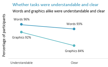 A line graph showing whether tasks were understandable and clear. Most participants found both words and graphics understandable and clear, but ratings were higher for words.