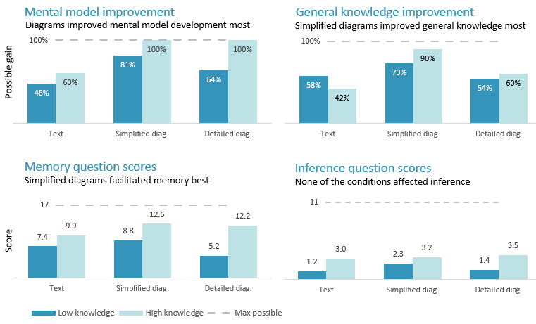 Four column graphs. The top left graph shows mental model improvement. Participants shown simplified diagrams improved most and those shown text improved least by far. The top right graph shows general knowledge improvement. Simplified diagram participants improved most. Text and detailed diagram participants improved less, and about the same as each other. The bottom left graph shows memory test scores. Simplified diagram participants had the highest scores. The bottom right graph shows inference question scores. There was little difference between the participants in the different conditions.
