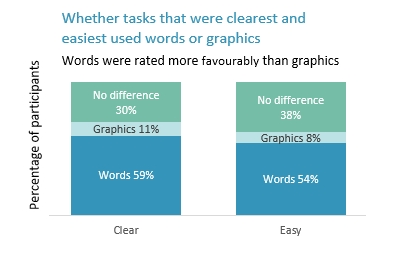 A column graph showing whether tasks that were clearest and easiest used words or graphics. Between 50 and 60% of participants felt word tasks were clearest and easiest. Approximately 10% favoured graphics tasks. About one third felt there was no difference.